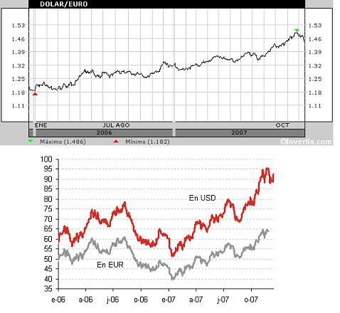Petróleo vs. Dólar/Euro